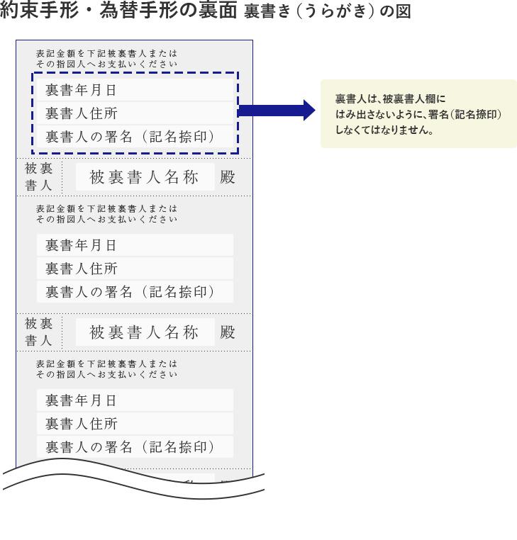 手形割引の基礎知識 まとめ|東信商事株式会社 | 東京都中央区京橋